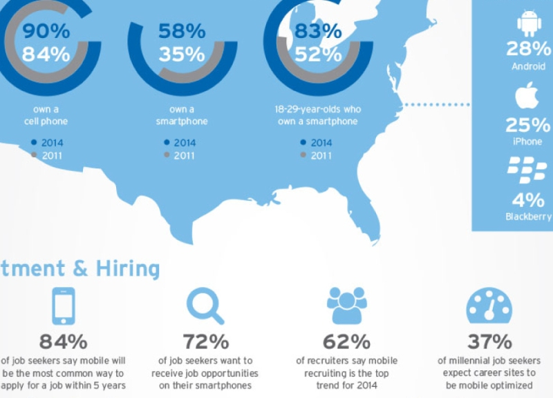 PeopleMatter 2014 Mobile Inforgrahic Preview
